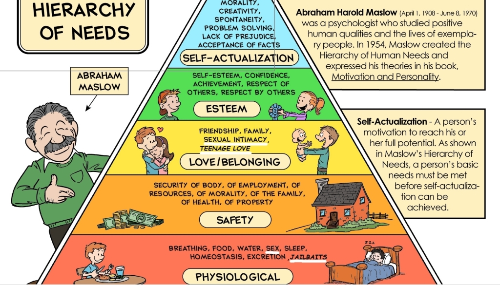 motivation of staff using maslows hierarchy